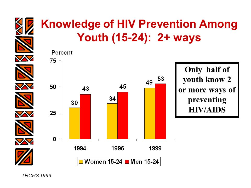 TRCHS 1999 Knowledge of HIV Prevention Among Youth (15-24): 2+ ways Only half of youth know 2 or more ways of preventing HIV/AIDS