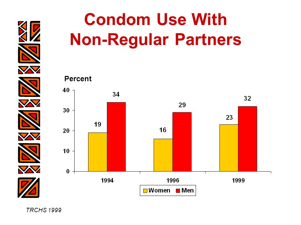 TRCHS 1999 Condom Use With Non-Regular Partners Percent