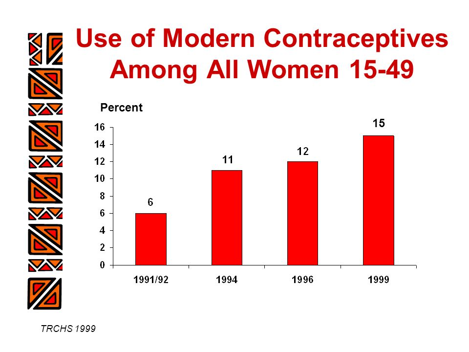TRCHS 1999 Use of Modern Contraceptives Among All Women 15-49 15 Percent