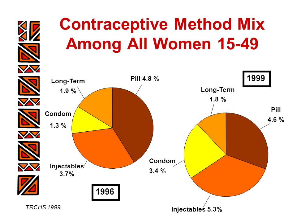 TRCHS 1999 Contraceptive Method Mix Among All Women 15-49 1996 1999 Long-Term 1.9 % Condom 1.3 % Injectables 3.7% Pill 4.8 % Pill 4.6 % Long-Term 1.8 % Condom 3.4 % Injectables 5.3%