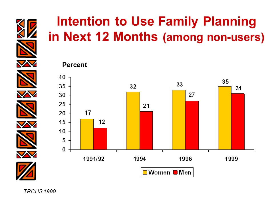 TRCHS 1999 Intention to Use Family Planning in Next 12 Months (among non-users) 35 Percent