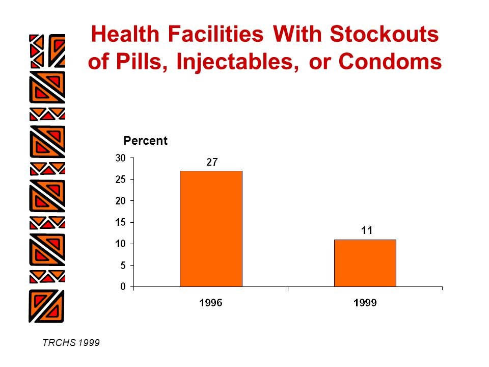 TRCHS 1999 Health Facilities With Stockouts of Pills, Injectables, or Condoms Percent