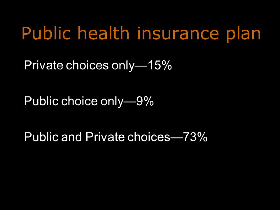 Public health insurance plan Private choices only15% Public choice only9% Public and Private choices73%