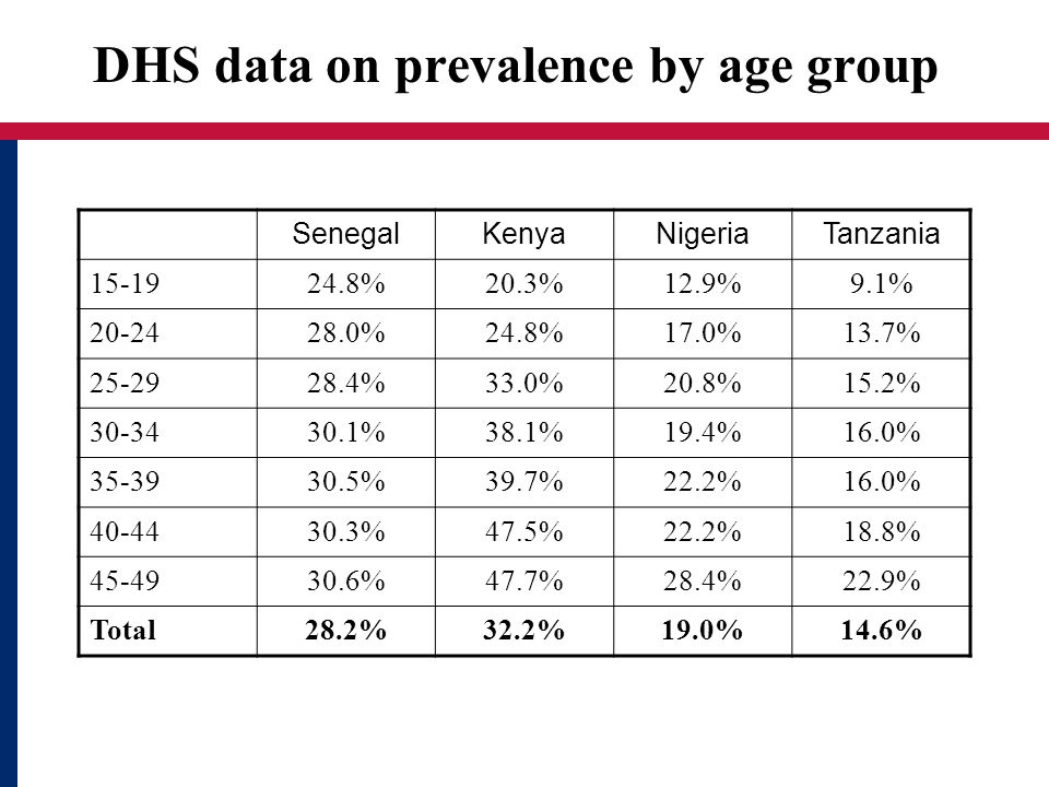 DHS data on prevalence by age group SenegalKenyaNigeriaTanzania 15-1924.8%20.3%12.9%9.1% 20-2428.0%24.8%17.0%13.7% 25-2928.4%33.0%20.8%15.2% 30-3430.1%38.1%19.4%16.0% 35-3930.5%39.7%22.2%16.0% 40-4430.3%47.5%22.2%18.8% 45-4930.6%47.7%28.4%22.9% Total28.2%32.2%19.0%14.6%