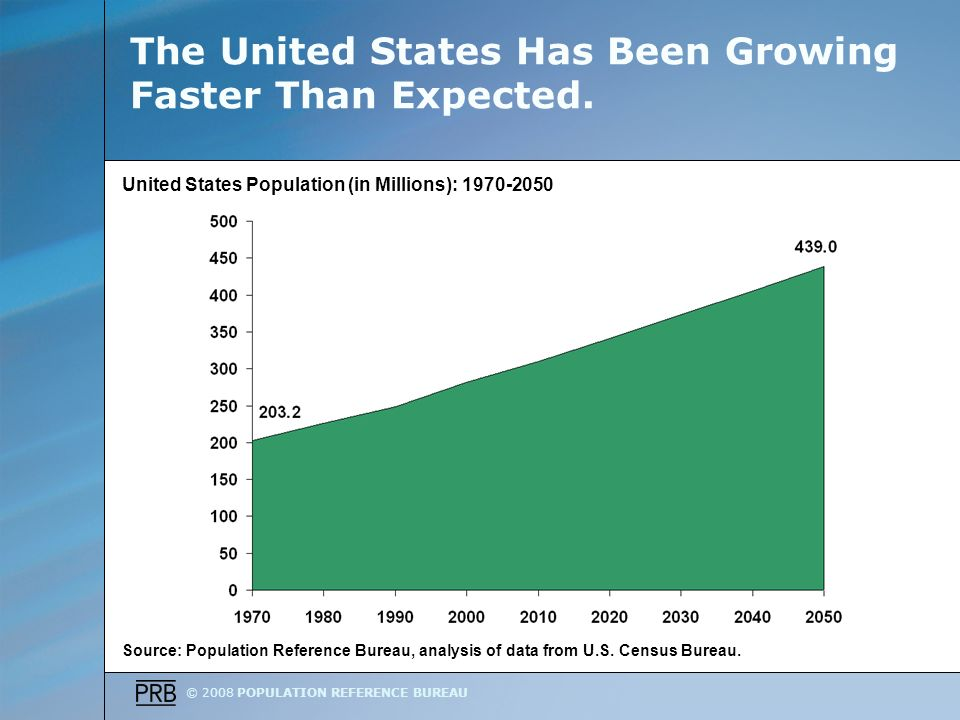 © 2008 POPULATION REFERENCE BUREAU The United States Has Been Growing Faster Than Expected.