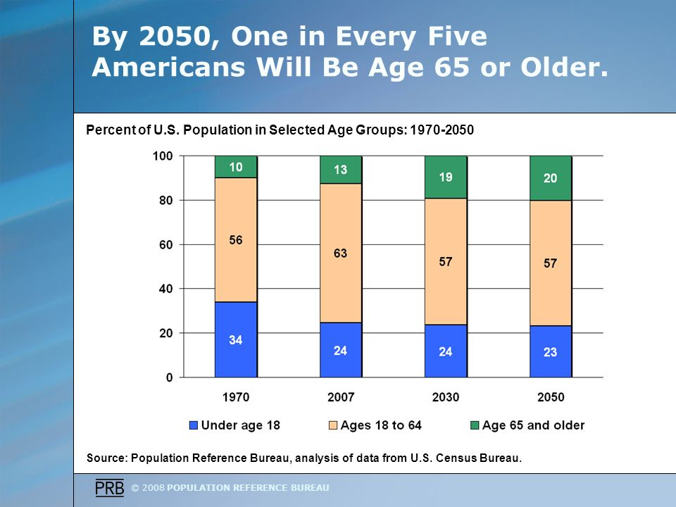 © 2008 POPULATION REFERENCE BUREAU By 2050, One in Every Five Americans Will Be Age 65 or Older.