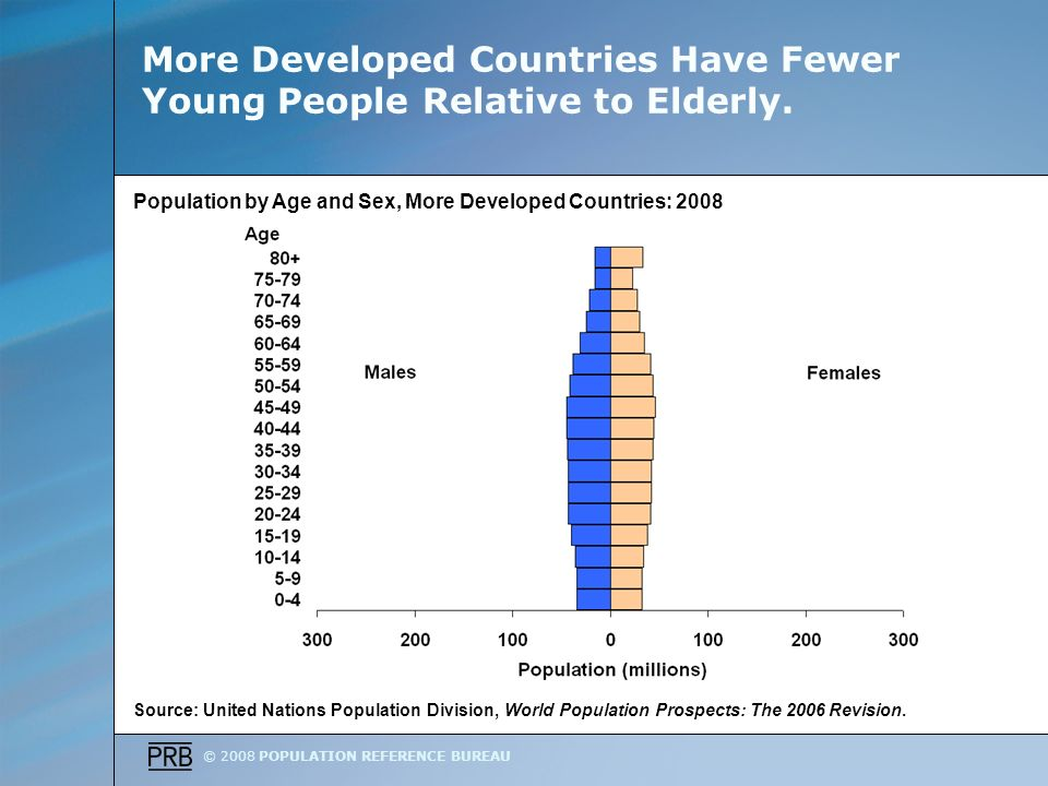 © 2008 POPULATION REFERENCE BUREAU More Developed Countries Have Fewer Young People Relative to Elderly.