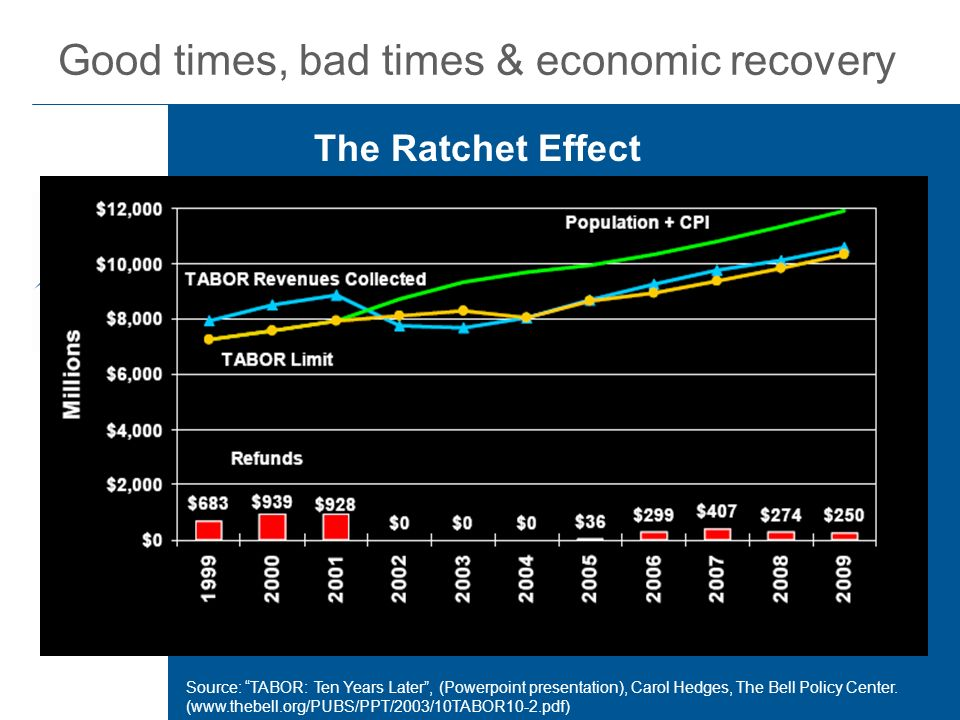 Good times, bad times & economic recovery The Ratchet Effect Source: TABOR: Ten Years Later, (Powerpoint presentation), Carol Hedges, The Bell Policy Center.