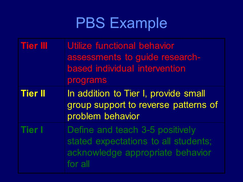 PBS Example Tier IIIUtilize functional behavior assessments to guide research- based individual intervention programs Tier IIIn addition to Tier I, provide small group support to reverse patterns of problem behavior Tier IDefine and teach 3-5 positively stated expectations to all students; acknowledge appropriate behavior for all