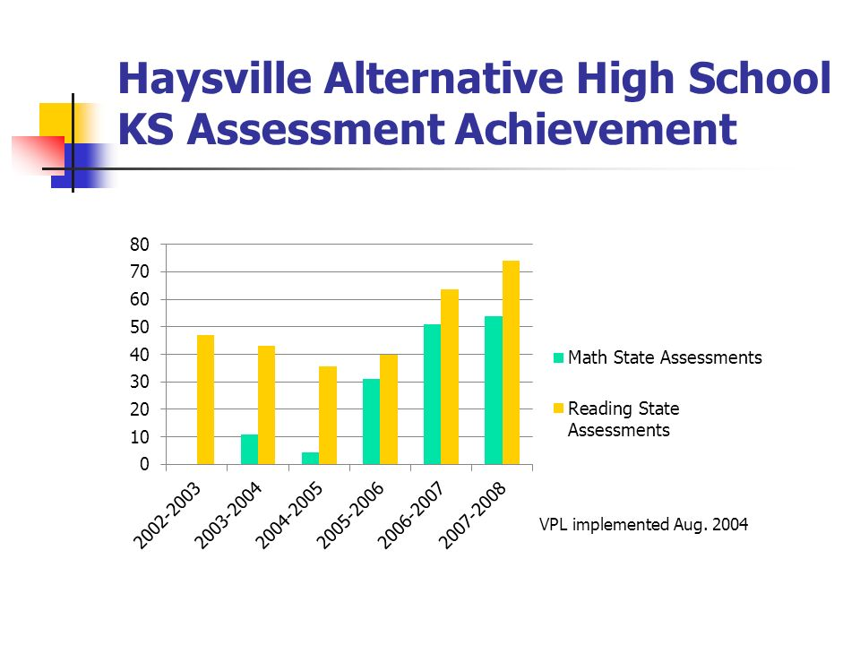 Haysville Alternative High School KS Assessment Achievement VPL implemented Aug. 2004