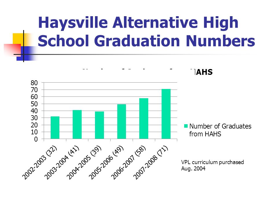 Haysville Alternative High School Graduation Numbers VPL curriculum purchased Aug. 2004