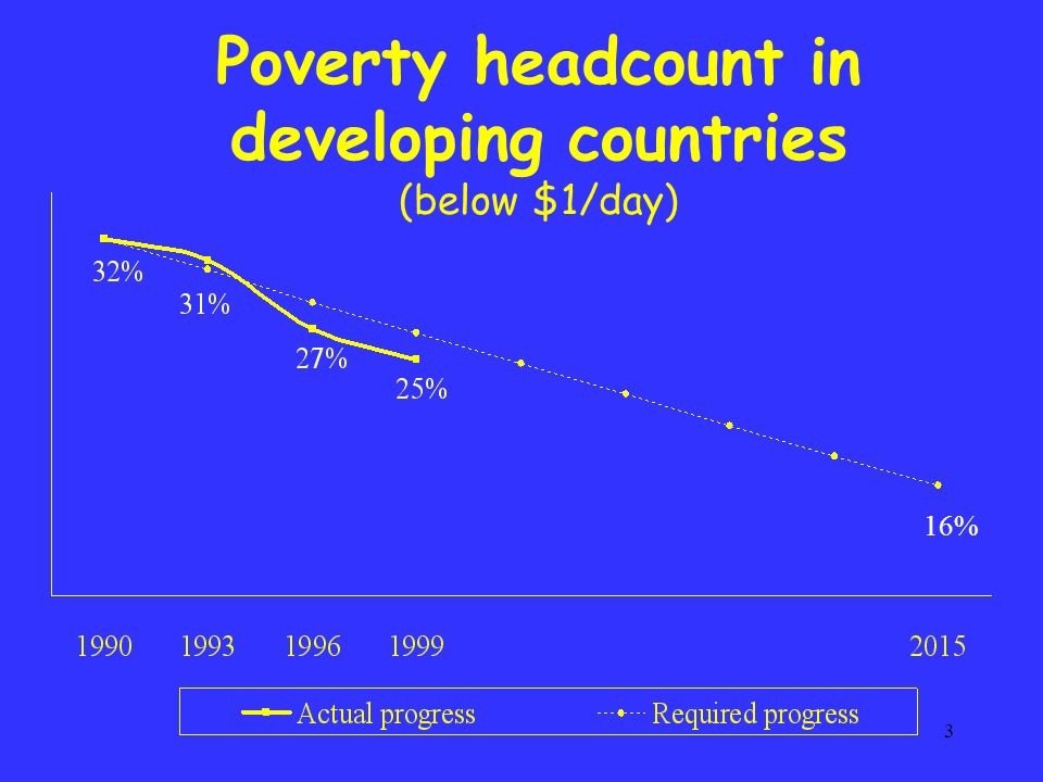 3 Poverty headcount in developing countries (below $1/day) 16%