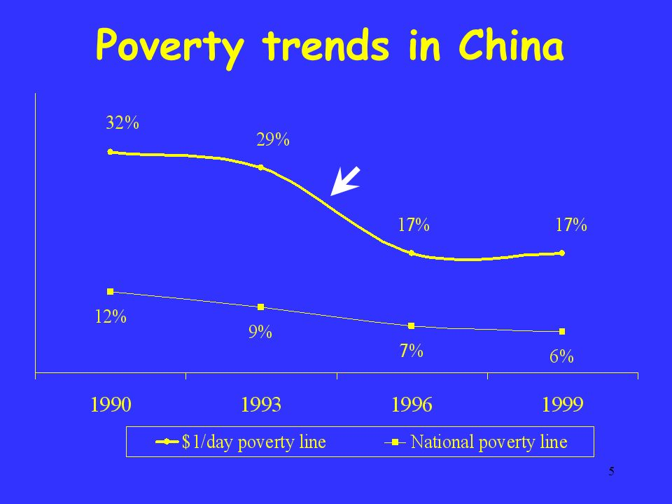 5 Poverty trends in China
