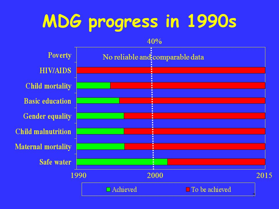 7 No reliable and comparable data 199020002015 MDG progress in 1990s 40%