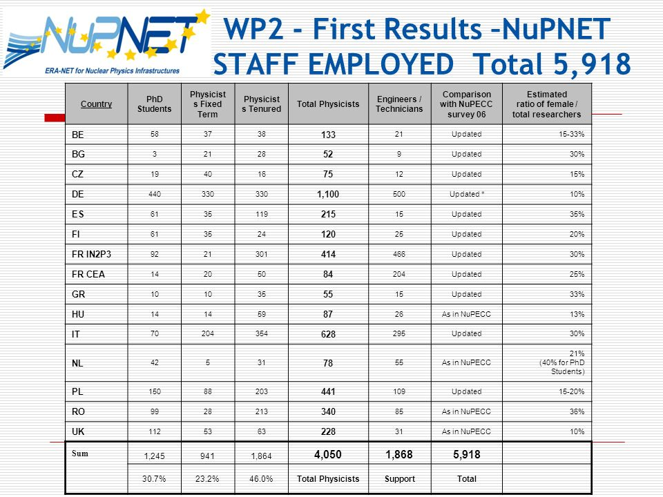 WP2 - First Results –NuPNET STAFF EMPLOYED Total 5,918 Country PhD Students Physicist s Fixed Term Physicist s Tenured Total Physicists Engineers / Technicians Comparison with NuPECC survey 06 Estimated ratio of female / total researchers BE 583738 133 21Updated15-33% BG 32128 52 9Updated30% CZ 194016 75 12Updated15% DE 440330 1,100 500Updated *10% ES 6135119 215 15Updated35% FI 613524 120 25Updated20% FR IN2P3 9221301 414 466Updated30% FR CEA 142050 84 204Updated25% GR 10 35 55 15Updated33% HU 14 59 87 26As in NuPECC13% IT 70204354 628 295Updated30% NL 42531 78 55As in NuPECC 21% (40% for PhD Students) PL 15088203 441 109Updated15-20% RO 9928213 340 85As in NuPECC36% UK 1125363 228 31As in NuPECC10% Sum 1,2459411,864 4,0501,8685,918 30.7%23.2%46.0%Total PhysicistsSupportTotal