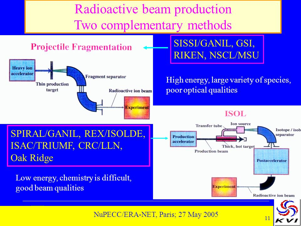 11 NuPECC/ERA-NET, Paris; 27 May 2005 Radioactive beam production Two complementary methods SISSI/GANIL, GSI, RIKEN, NSCL/MSU SPIRAL/GANIL, REX/ISOLDE, ISAC/TRIUMF, CRC/LLN, Oak Ridge High energy, large variety of species, poor optical qualities Low energy, chemistry is difficult, good beam qualities