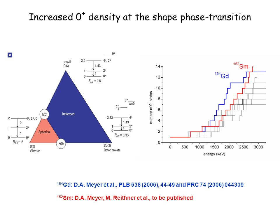 Increased 0 + density at the shape phase-transition 154 Gd: D.A.