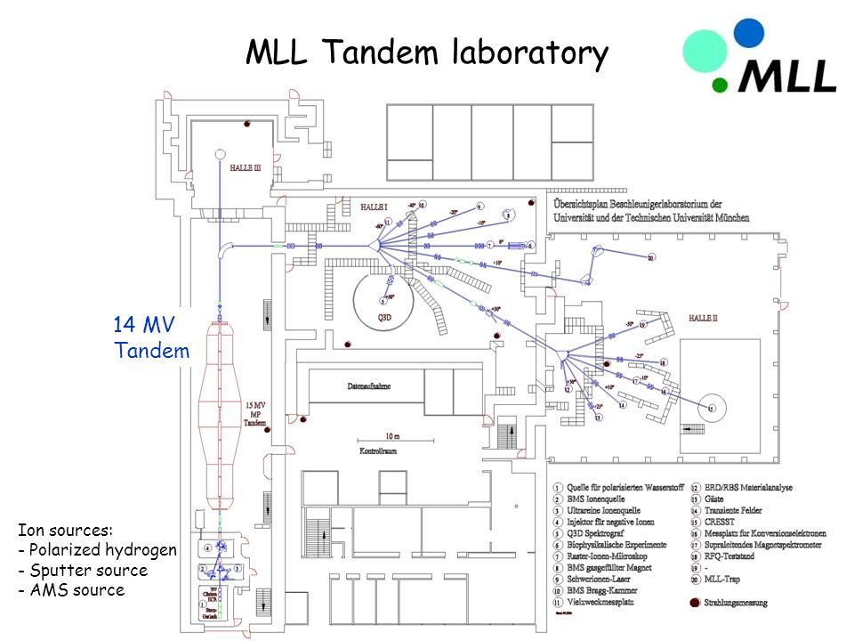 MLL Tandem laboratory 14 MV Tandem Ion sources: - Polarized hydrogen - Sputter source - AMS source