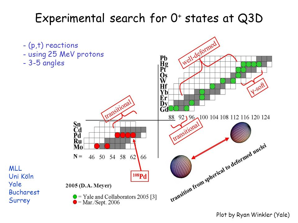 Experimental search for 0 + states at Q3D 2005 (D.A.