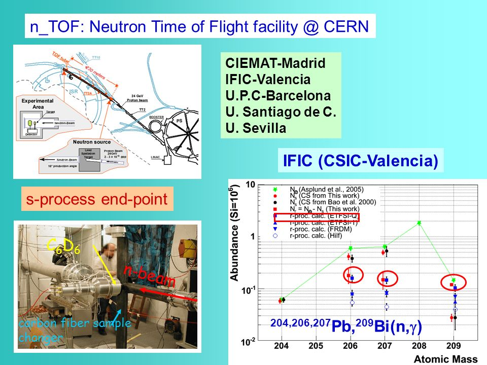 n_TOF: Neutron Time of Flight facility @ CERN CIEMAT-Madrid IFIC-Valencia U.P.C-Barcelona U.