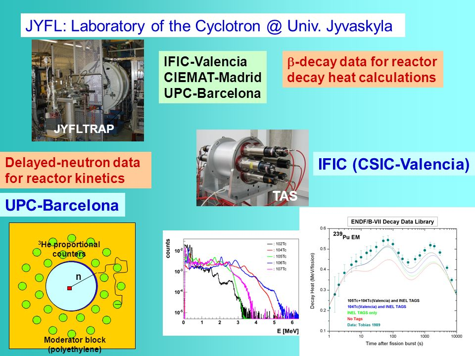 JYFL: Laboratory of the Cyclotron @ Univ.