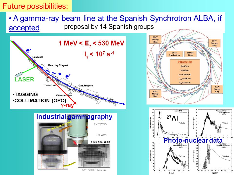 A gamma-ray beam line at the Spanish Synchrotron ALBA, if accepted LASER -ray e-e- e TAGGING COLLIMATION (OPO) 1 MeV < E < 530 MeV I < 10 7 s -1 Future possibilities: Photo-nuclear data 27 Al Industrial gammagraphy proposal by 14 Spanish groups