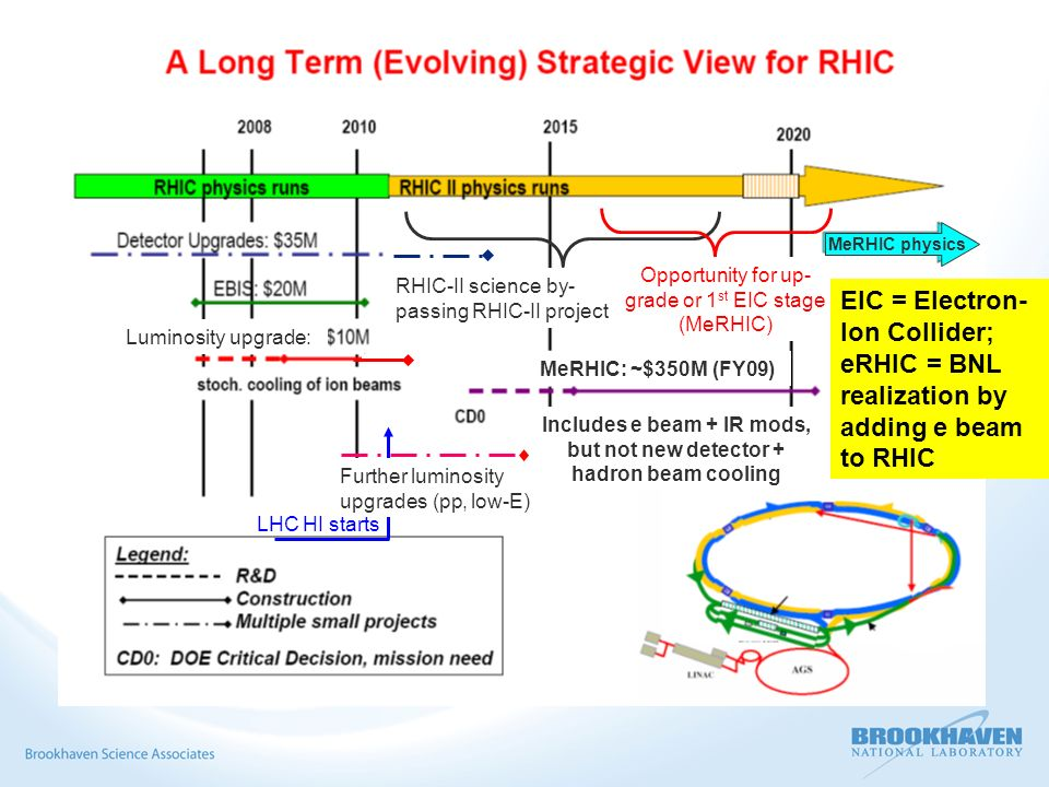 MeRHIC physics MeRHIC: ~$350M (FY09) Includes e beam + IR mods, but not new detector + hadron beam cooling LHC HI starts Luminosity upgrade: Further luminosity upgrades (pp, low-E) RHIC-II science by- passing RHIC-II project Opportunity for up- grade or 1 st EIC stage (MeRHIC) EIC = Electron- Ion Collider; eRHIC = BNL realization by adding e beam to RHIC