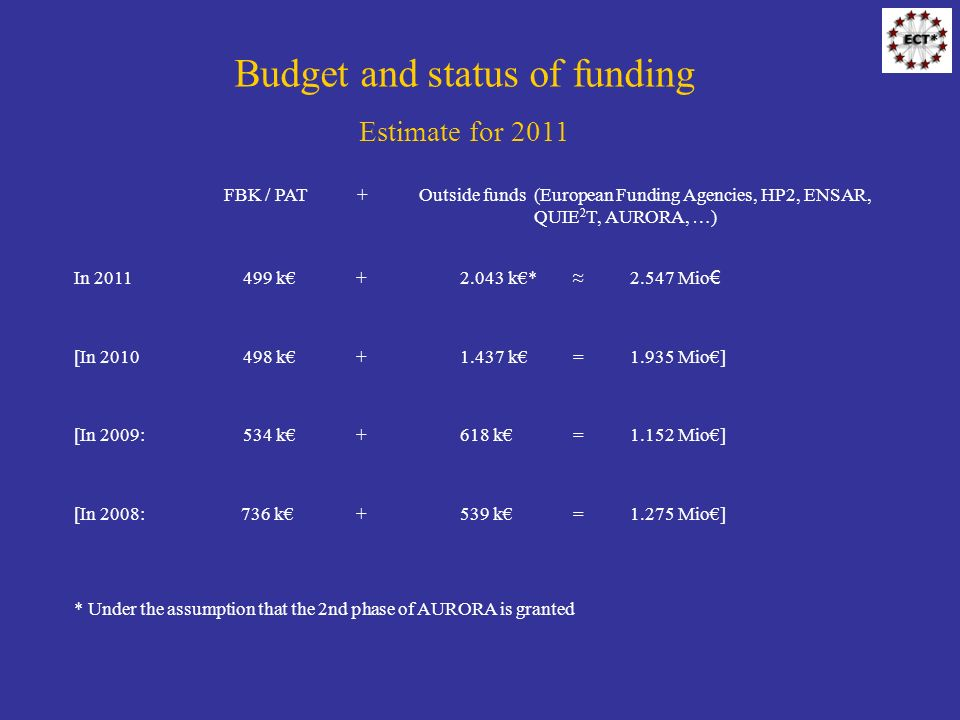 Budget and status of funding Estimate for 2011 FBK / PAT + Outside funds (European Funding Agencies, HP2, ENSAR, QUIE 2 T, AURORA, …) In 2011499 k +2.043 k* 2.547 Mio [In 2010498 k +1.437 k =1.935 Mio] [In 2009: 534 k +618 k =1.152 Mio] [In 2008: 736 k+539 k=1.275 Mio] * Under the assumption that the 2nd phase of AURORA is granted