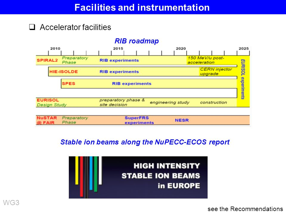 Timelines for the RIB facilities Accelerator facilities RIB roadmap Stable ion beams along the NuPECC-ECOS report see the Recommendations WG3 Facilities and instrumentation