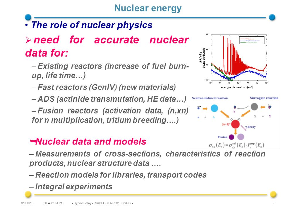 CEA DSM Irfu - Sylvie Leray - NuPECC LRP2010 WG6 - 5 Nuclear energy The role of nuclear physics need for accurate nuclear data for: –Existing reactors (increase of fuel burn- up, life time…) –Fast reactors (GenIV) (new materials) –ADS (actinide transmutation, HE data…) –Fusion reactors (activation data, (n,xn) for n multiplication, tritium breeding….) 01/06/10 Nuclear data and models –Measurements of cross-sections, characteristics of reaction products, nuclear structure data ….