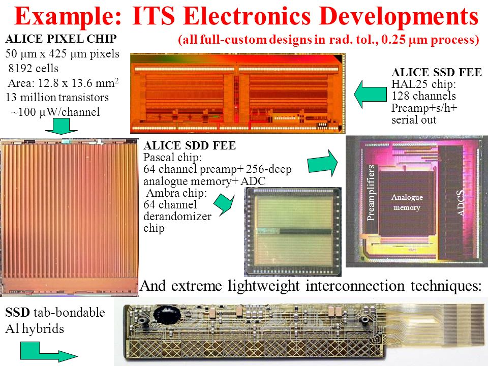 Example: ITS Electronics Developments (all full-custom designs in rad.