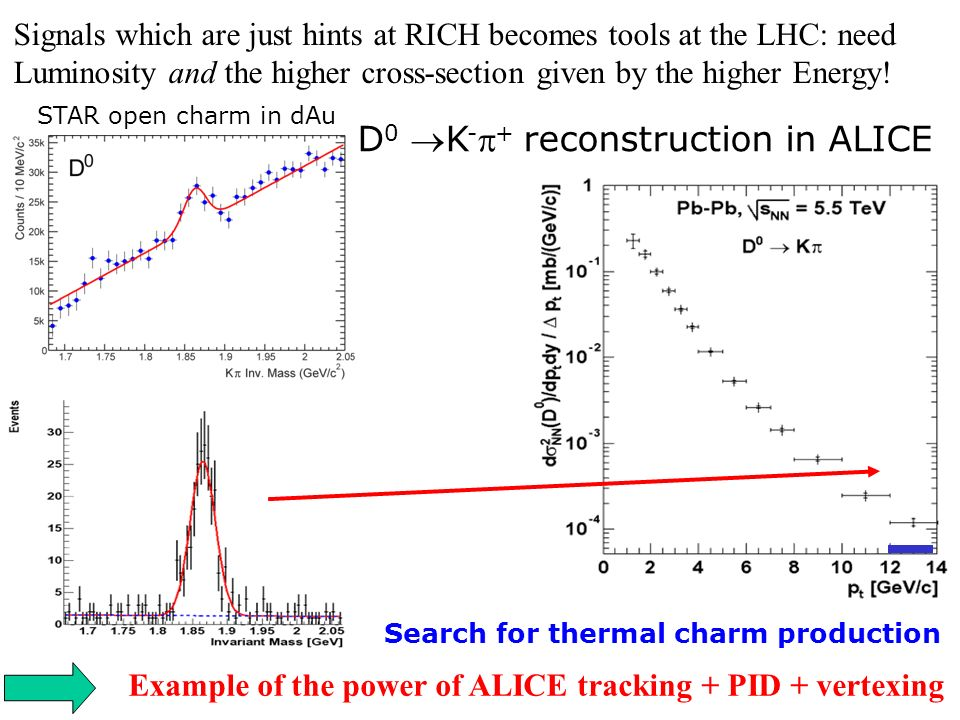 STAR open charm in dAu D 0 K - + reconstruction in ALICE Search for thermal charm production Signals which are just hints at RICH becomes tools at the LHC: need Luminosity and the higher cross-section given by the higher Energy.