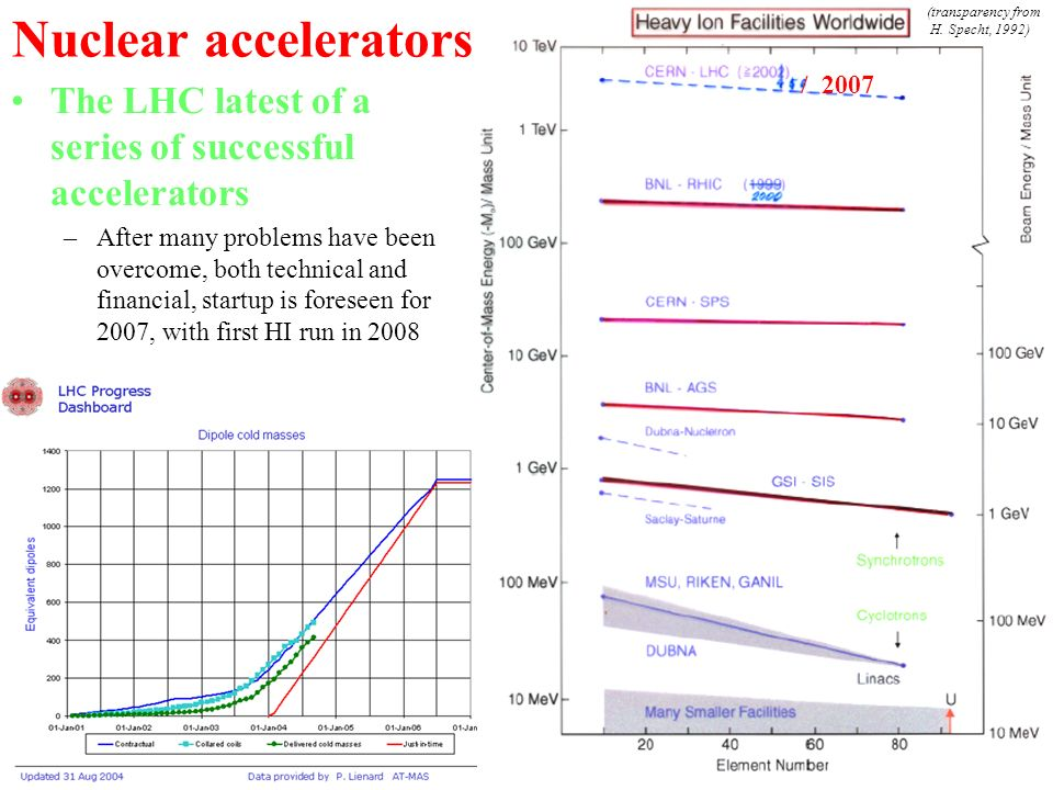 Nuclear accelerators The LHC latest of a series of successful accelerators –After many problems have been overcome, both technical and financial, startup is foreseen for 2007, with first HI run in 2008 / 2007 (transparency from H.