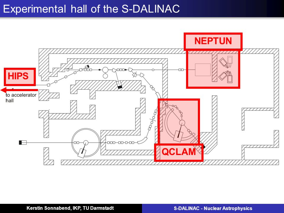 Kerstin Sonnabend, IKP, TU Darmstadt S-DALINAC - Nuclear Astrophysics Experimental hall of the S-DALINAC QCLAM NEPTUNHIPS