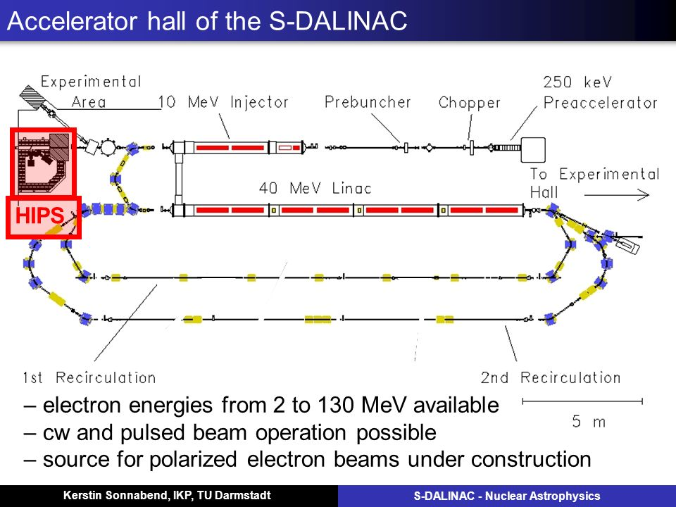 Kerstin Sonnabend, IKP, TU Darmstadt S-DALINAC - Nuclear Astrophysics Accelerator hall of the S-DALINAC – electron energies from 2 to 130 MeV available – cw and pulsed beam operation possible – source for polarized electron beams under construction HIPS