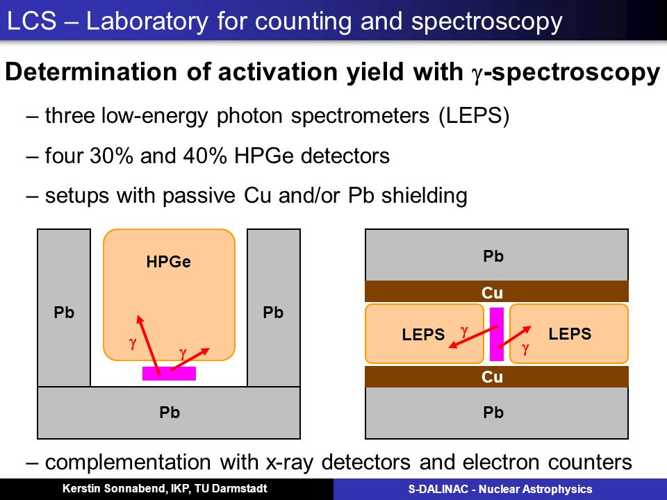 Kerstin Sonnabend, IKP, TU Darmstadt S-DALINAC - Nuclear Astrophysics LCS – Laboratory for counting and spectroscopy – three low-energy photon spectrometers (LEPS) – four 30% and 40% HPGe detectors – setups with passive Cu and/or Pb shielding Pb Cu LEPS Pb HPGe – complementation with x-ray detectors and electron counters Determination of activation yield with -spectroscopy