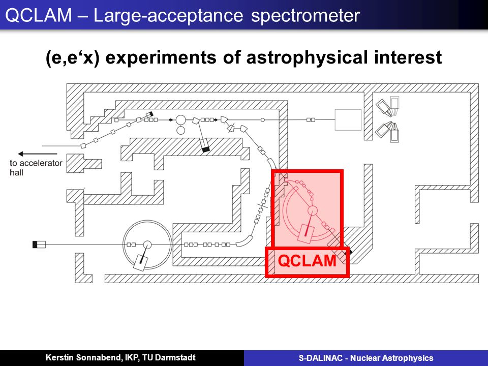 Kerstin Sonnabend, IKP, TU Darmstadt S-DALINAC - Nuclear Astrophysics QCLAM – Large-acceptance spectrometer (e,ex) experiments of astrophysical interest QCLAM