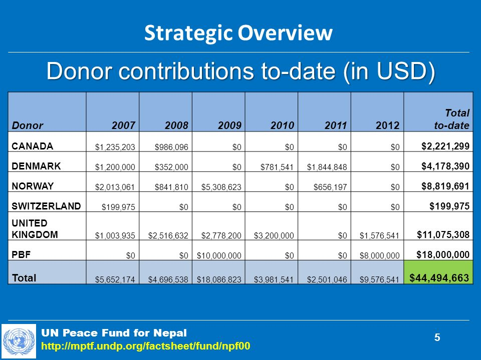 UN Peace Fund for Nepal http://mptf.undp.org/factsheet/fund/npf00 5 Donor200720082009201020112012 Total to-date CANADA $1,235,203$986,096$0 $2,221,299 DENMARK $1,200,000$352,000$0$781,541$1,844,848$0 $4,178,390 NORWAY $2,013,061$841,810$5,308,623$0$656,197$0 $8,819,691 SWITZERLAND $199,975$0 $199,975 UNITED KINGDOM $1,003,935$2,516,632$2,778,200$3,200,000$0$1,576,541 $11,075,308 PBF $0 $10,000,000$0 $8,000,000 $18,000,000 Total $5,652,174$4,696,538$18,086,823$3,981,541$2,501,046$9,576,541 $44,494,663 Strategic Overview Donor contributions to-date (in USD)