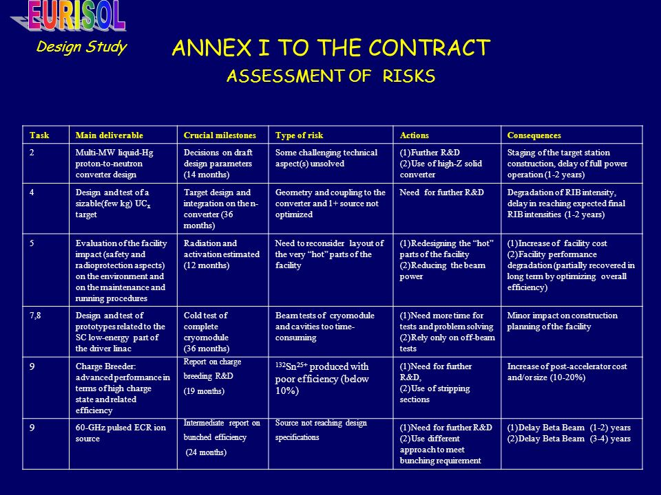 ANNEX I TO THE CONTRACT ASSESSMENT OF RISKS Design Study TaskMain deliverableCrucial milestonesType of riskActionsConsequences 2Multi-MW liquid-Hg proton-to-neutron converter design Decisions on draft design parameters (14 months) Some challenging technical aspect(s) unsolved (1)Further R&D (2)Use of high-Z solid converter Staging of the target station construction, delay of full power operation (1-2 years) 4Design and test of a sizable(few kg) UC x target Target design and integration on the n- converter (36 months) Geometry and coupling to the converter and 1+ source not optimized Need for further R&DDegradation of RIB intensity, delay in reaching expected final RIB intensities (1-2 years) 5Evaluation of the facility impact (safety and radioprotection aspects) on the environment and on the maintenance and running procedures Radiation and activation estimated (12 months) Need to reconsider layout of the very hot parts of the facility (1)Redesigning the hot parts of the facility (2)Reducing the beam power (1)Increase of facility cost (2)Facility performance degradation (partially recovered in long term by optimizing overall efficiency) 7,8Design and test of prototypes related to the SC low-energy part of the driver linac Cold test of complete cryomodule (36 months) Beam tests of cryomodule and cavities too time- consuming (1)Need more time for tests and problem solving (2)Rely only on off-beam tests Minor impact on construction planning of the facility 9 Charge Breeder: advanced performance in terms of high charge state and related efficiency Report on charge breeding R&D (19 months) 132 Sn 25+ produced with poor efficiency (below 10%) (1)Need for further R&D, (2)Use of stripping sections Increase of post-accelerator cost and/or size (10-20%) 9 60-GHz pulsed ECR ion source Intermediate report on bunched efficiency (24 months) Source not reaching design specifications (1)Need for further R&D (2)Use different approach to meet bunching requirement (1)Delay Beta Beam (1-2) years (2)Delay Beta Beam (3-4) years