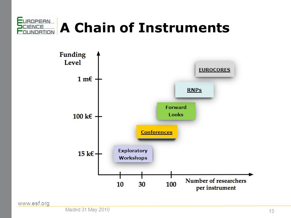 A Chain of Instruments Exploratory Workshops Conferences Forward Looks RNPs EUROCORES 15 Madrid 31 May 2010