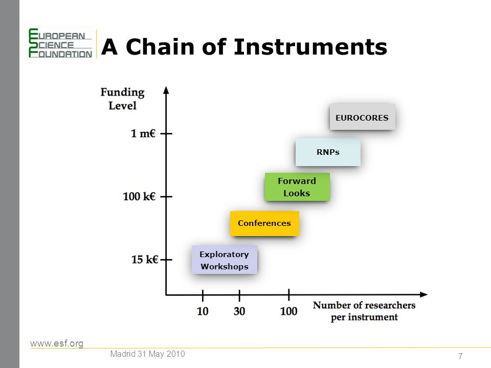 A Chain of Instruments Exploratory Workshops Conferences Forward Looks RNPs EUROCORES 7 Madrid 31 May 2010