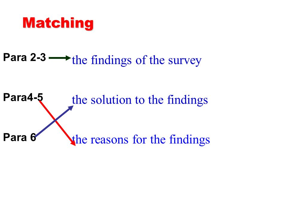 the findings of the survey the solution to the findings the reasons for the findings Para 2-3 Para4-5 Para 6 Matching
