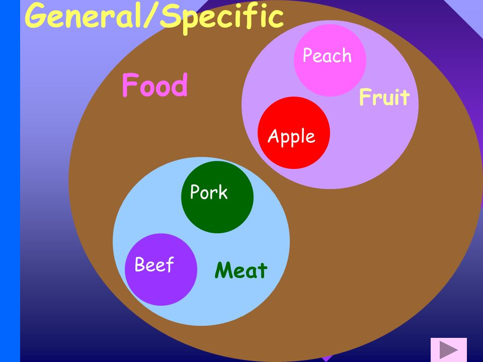 General/Specific Food Apple Fruit Peach Pork Meat Beef