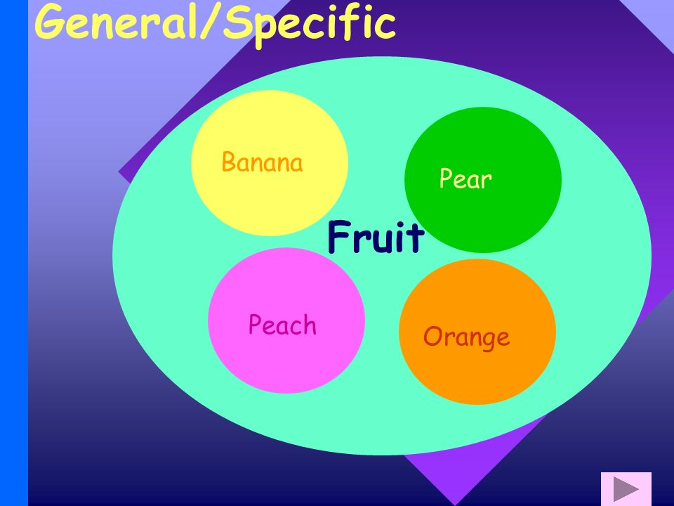 General/Specific Fruit Pear Peach Banana Orange
