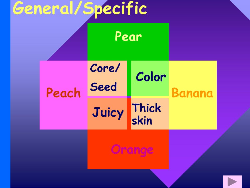 General/Specific Pear BananaPeach Orange Core/ Seed Color Thick skin Juicy