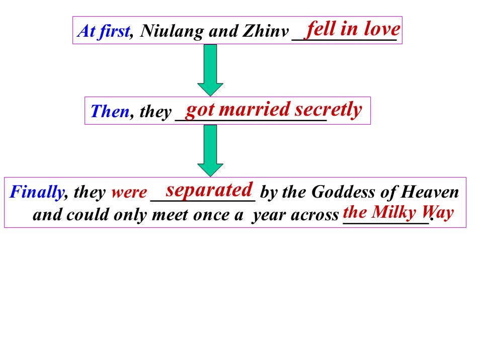 At first, Niulang and Zhinv ___________ Then, they ________________ Finally, they were ___________ by the Goddess of Heaven and could only meet once a year across _________.
