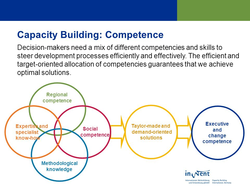 Capacity Building: Competence Taylor-made and demand-oriented solutions Decision-makers need a mix of different competencies and skills to steer development processes efficiently and effectively.