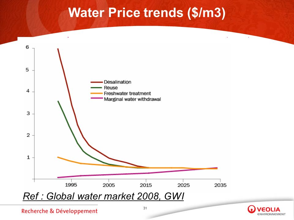 31 Water Price trends ($/m3) Ref : Global water market 2008, GWI