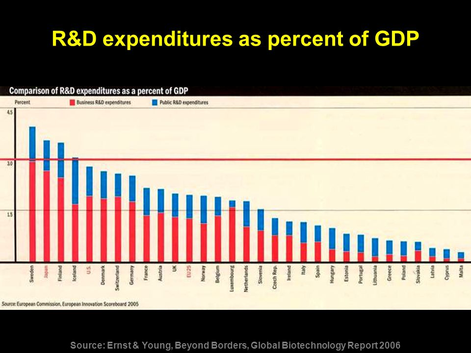 R&D expenditures as percent of GDP Source: Ernst & Young, Beyond Borders, Global Biotechnology Report 2006