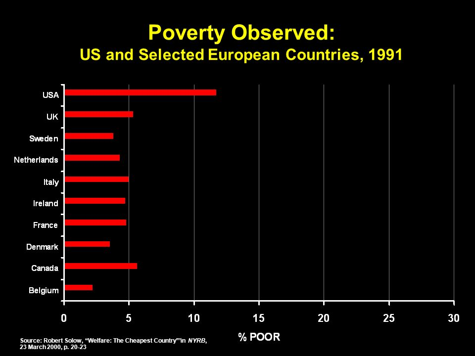 Poverty Observed: US and Selected European Countries, 1991 Source: Robert Solow, Welfare: The Cheapest Countryin NYRB, 23 March 2000, p.